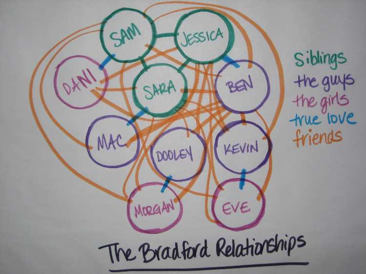 relationships_picture_med